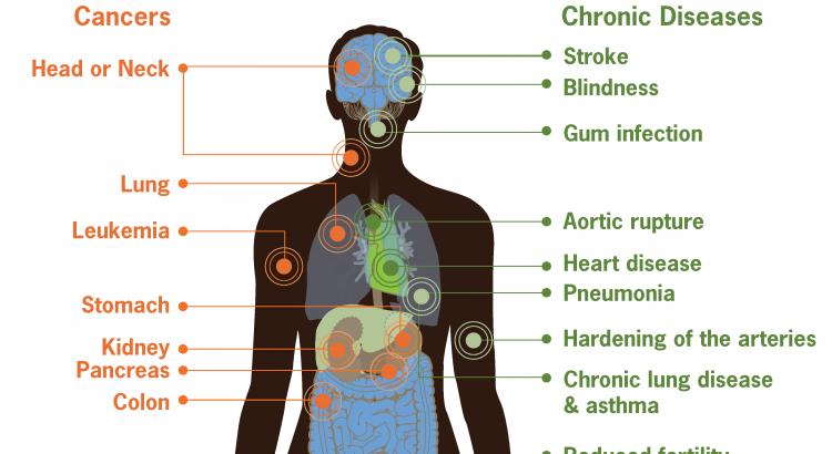 These are some top Carcinogens we use in daily life by Dr Arora and Team